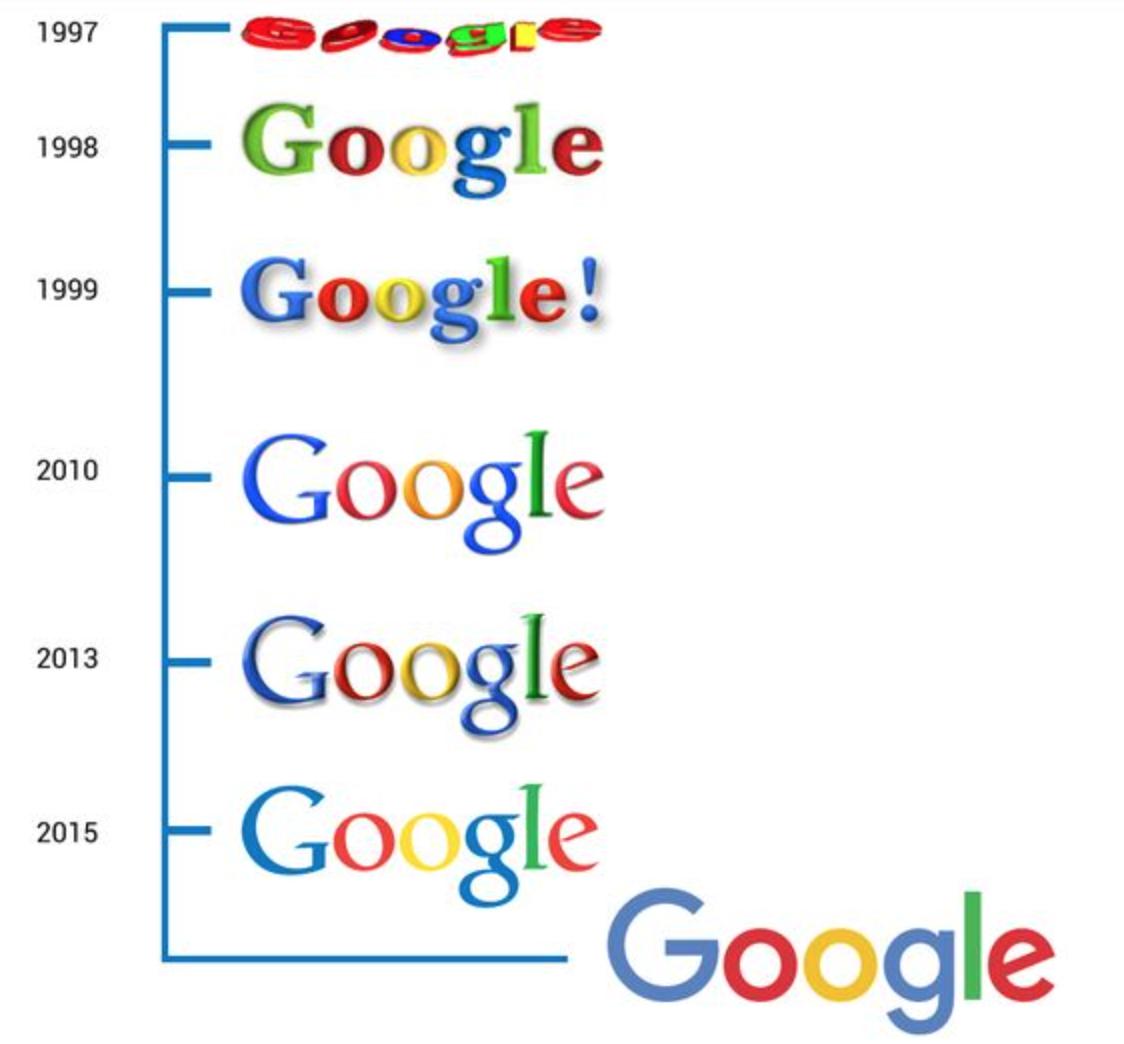 Google Anlamı nedir ?